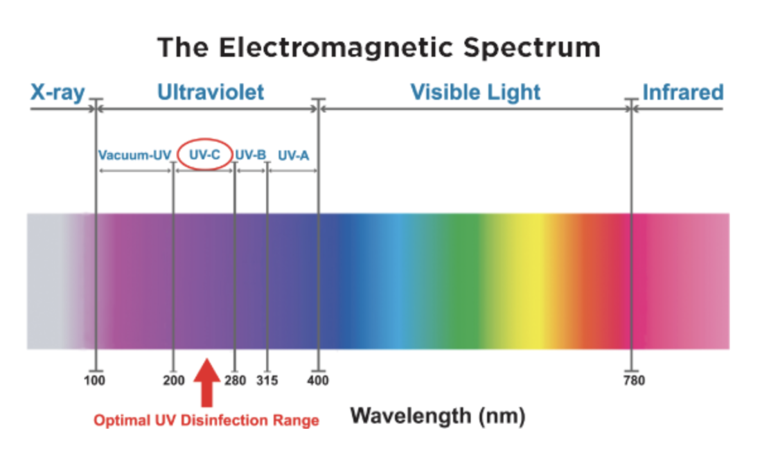 How do uvc rays work? UV light spectrum